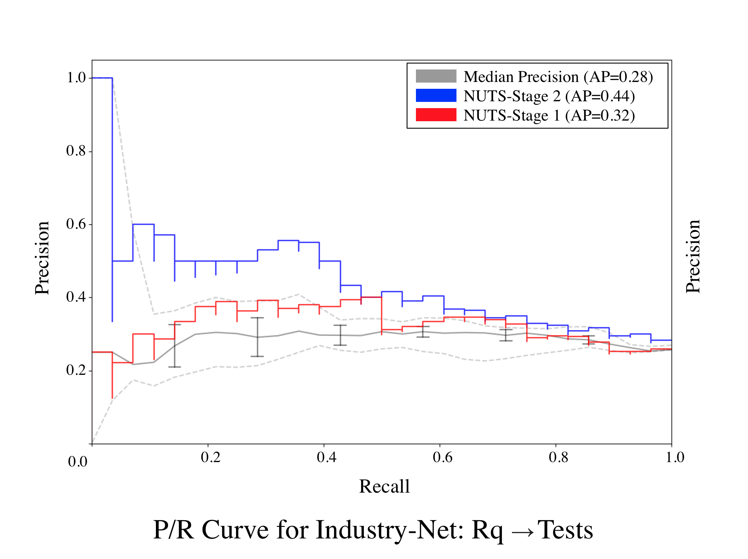 Industry-Net-Req-Tests-50.png