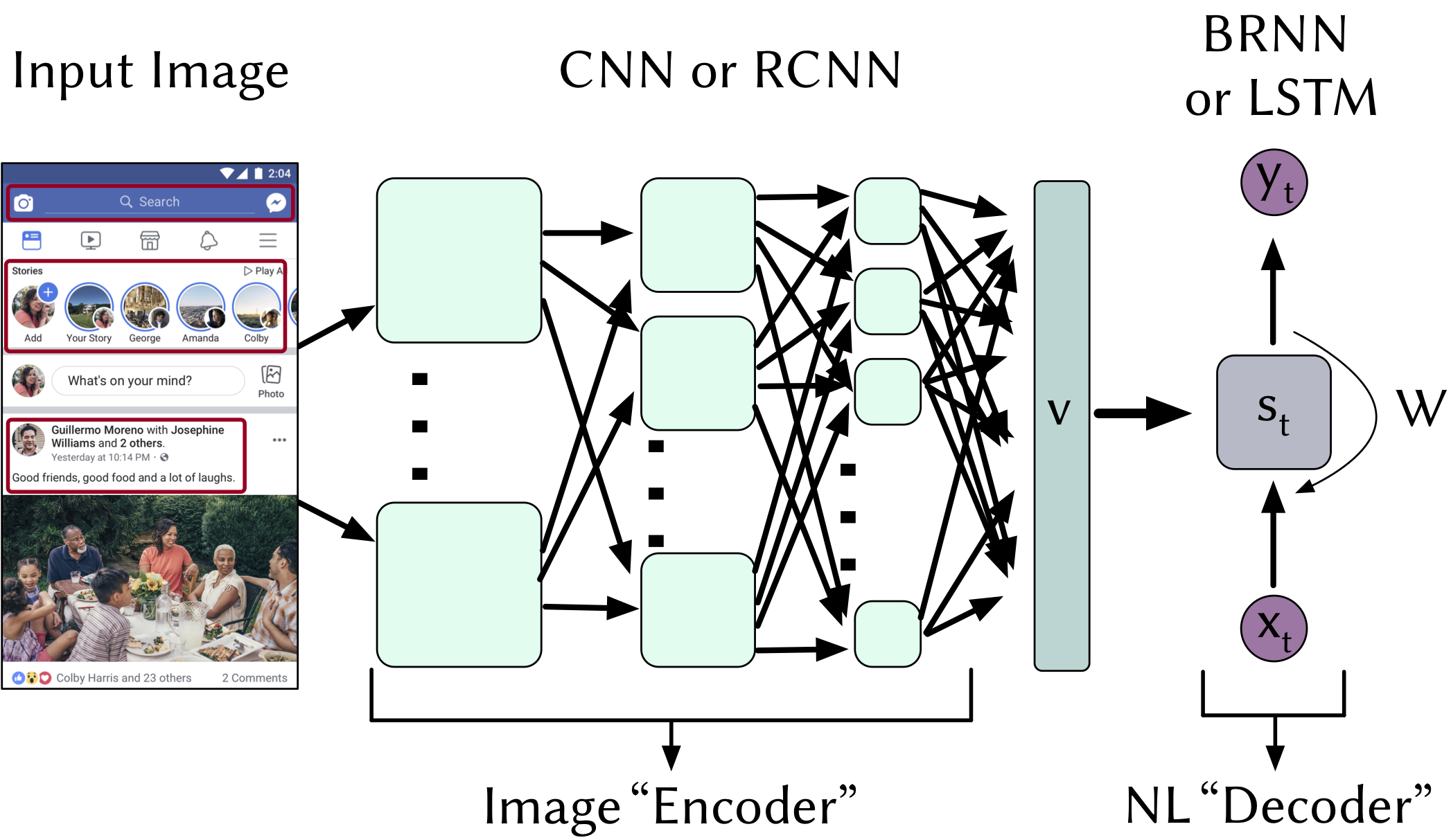 Fig 1: Generalized overview of multimodal DL architectures for image captioning (with RCNN Region proposals).