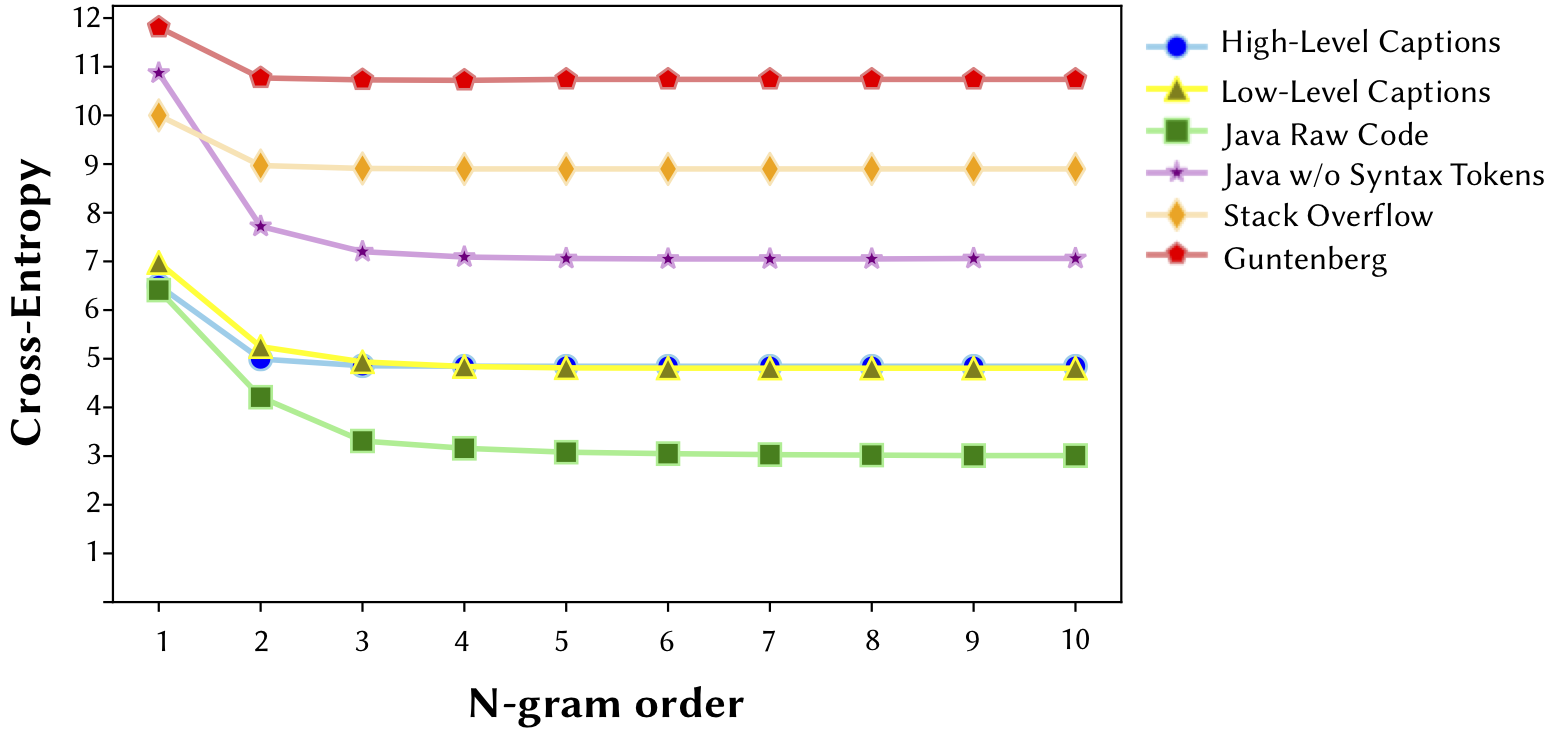 Fig 4: N-gram Cross Entropy for High- and Low-Level Clarity datasets compared with other English and software-related corpora.