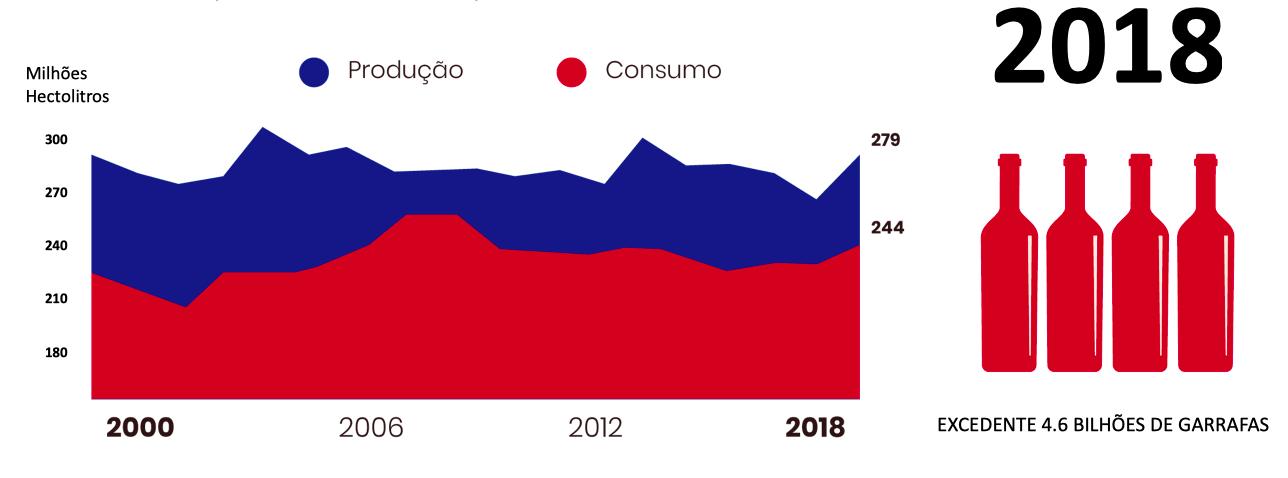 Historicamente produzimos mais vinho do que consumimos (Fonte: OIV Statistical Report on World Vitiviniculture 2018).