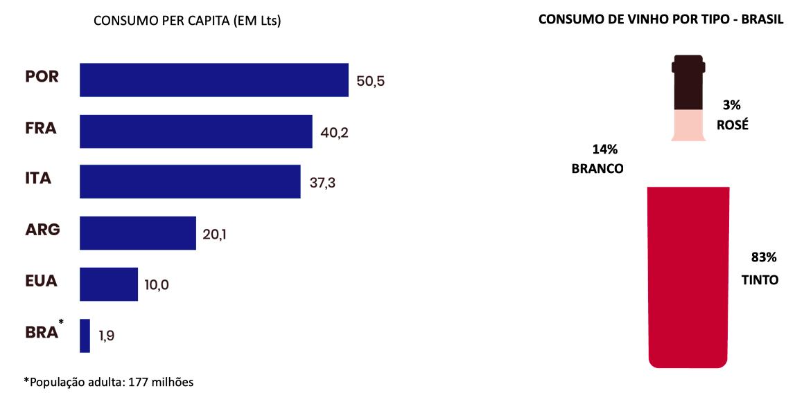 À esquerda, consumo per capita em litros; à direita, consumo de vinho por tipo no Brasil (Fonte: Ideal Consulting).
