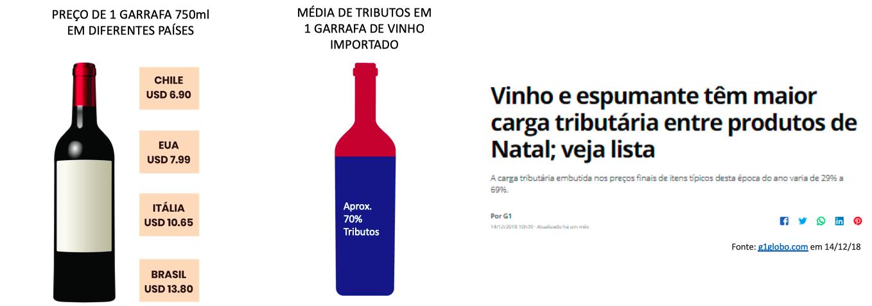 Vinho é visto no Brasil como um produto caro e supérfluo (Fontes: Wine-Searcher; Instituto Brasileiro de Planejamento Tributario; G1globo.com).