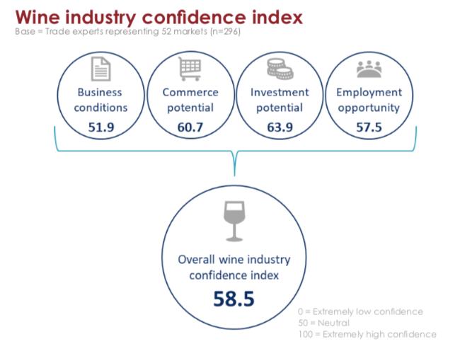 Índice de Confiança da Indústria do Vinho mede de 0 a 100 as percepções de potencial e ameaça por parte dos tomadores de decisão em 52 mercados consumidores (Crédito: Wine Intelligence).