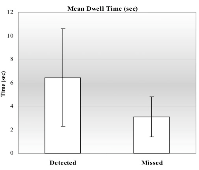 Figure 2   :   Mean dwell time for nodules fixated and missed.   Image reproduced with permission from Manning et al.   (21)