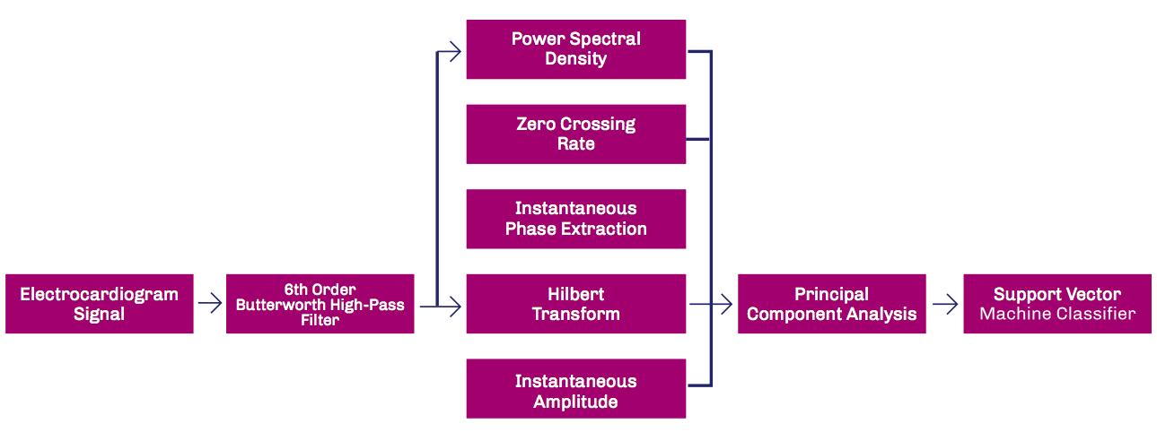 Figure 2: Flowchart of Classification Algorithm