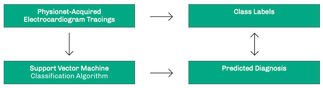 Figure 11: Cross-Validation Procedure