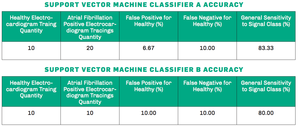 Table 1: Classifier Accuracy Data