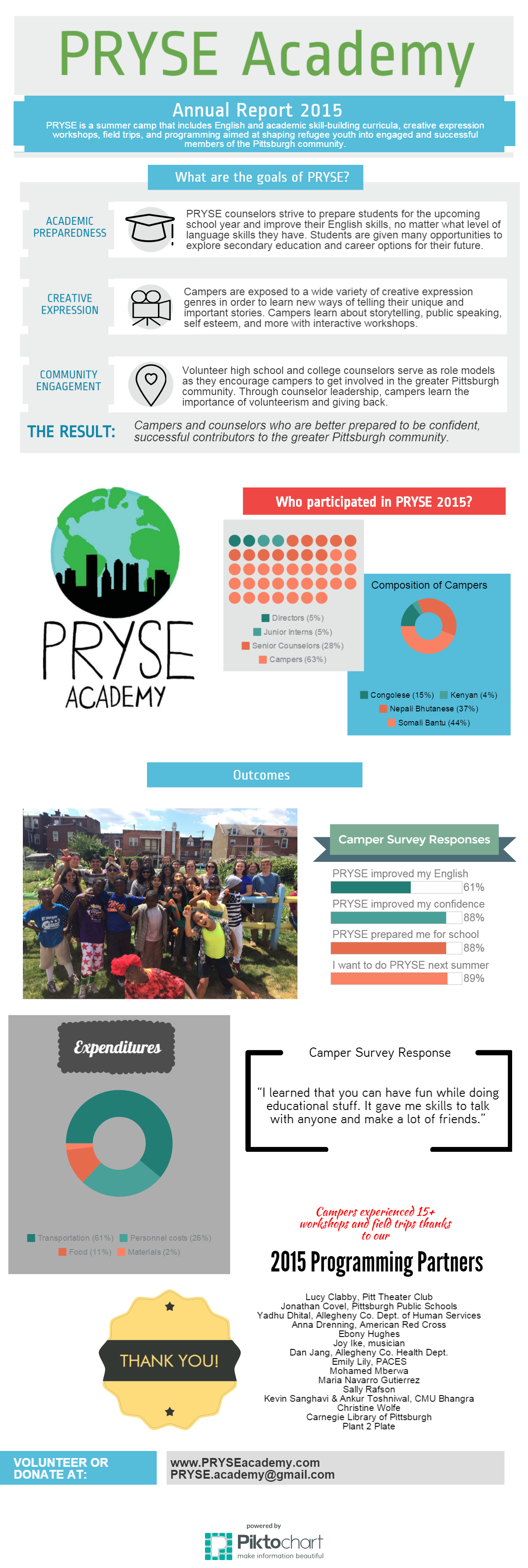 PRYSE Academy Annual Report 2015