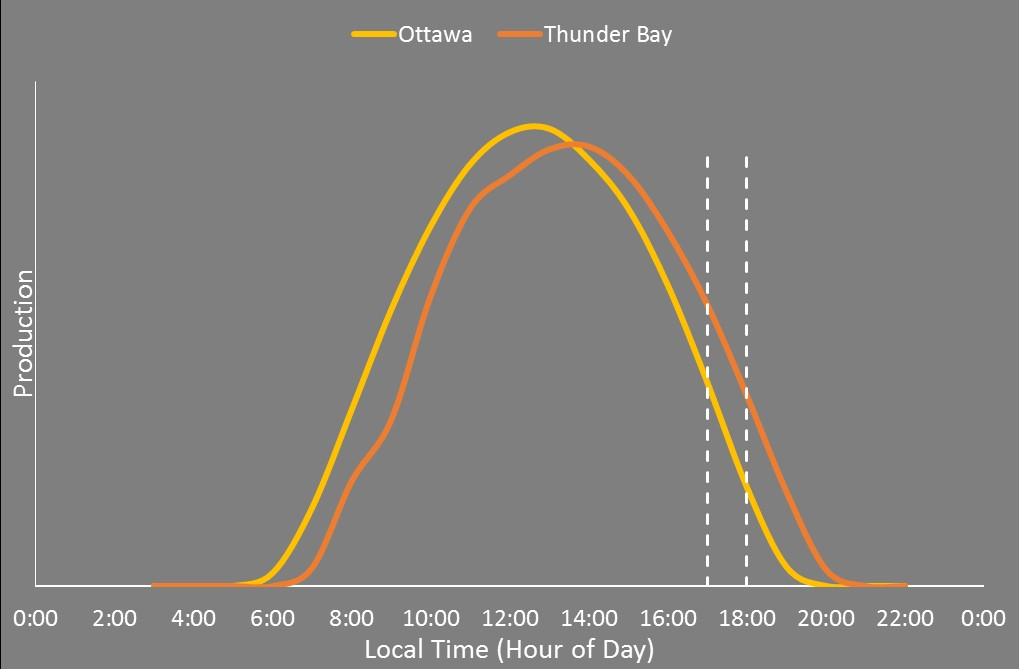 Production of two identical systems on a clear sky day in separate locations (east of Ottawa, Thunder Bay)