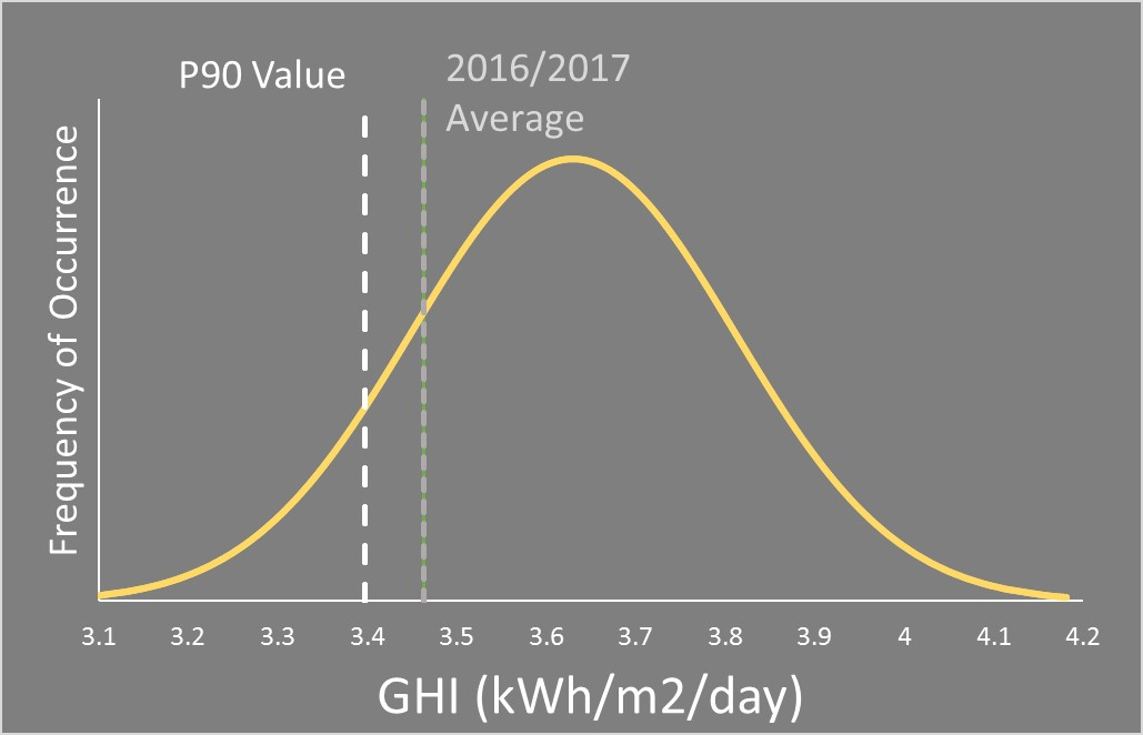 Figure 3 – Global Horizontal Irradiance for Ottawa. P90 value and August 2016-July 2017 average have been overlaid.