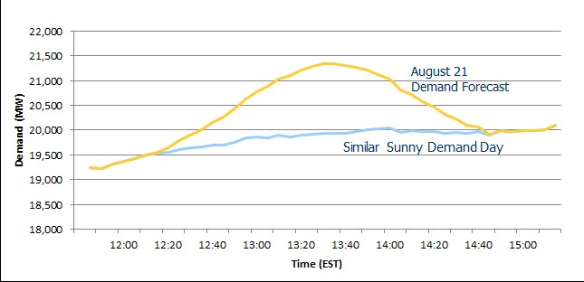 Figure      SEQ Figure \* ARABIC    1      - Estimated Demand increase on August 21 due to Solar Eclipse, compared against typical sunny demand day. Source:  Independent Electricity System Operator