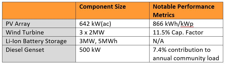Table       SEQ Table \* ARABIC    1      : the required size of the microgrid components based on the design constraints provided to HOMER. Worth noting is the relatively poor performance of the solar and wind systems (even with large turbines), driven by high snow losses and a poor wind resource, which provides a conservative result for a generic Northern Community project.