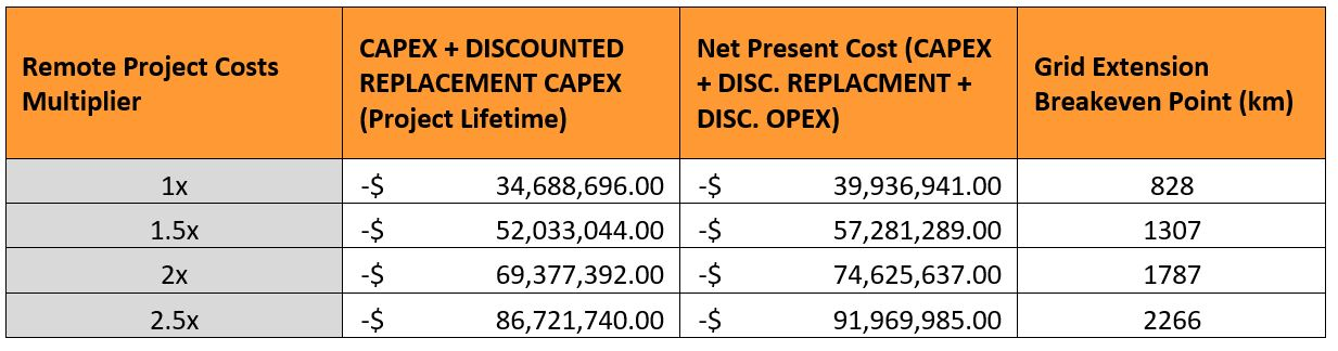 Table       SEQ Table \* ARABIC    2      : Optimal system Net Present Cost adjusted by a range of multipliers, to reflect the additional cost of construction logistics and operations in Northern Communities. Note: The Grid Extension breakeven point is calculated assuming 20 remote communities are serviced by the Grid Extension or alternatively each has a microgrid installed.