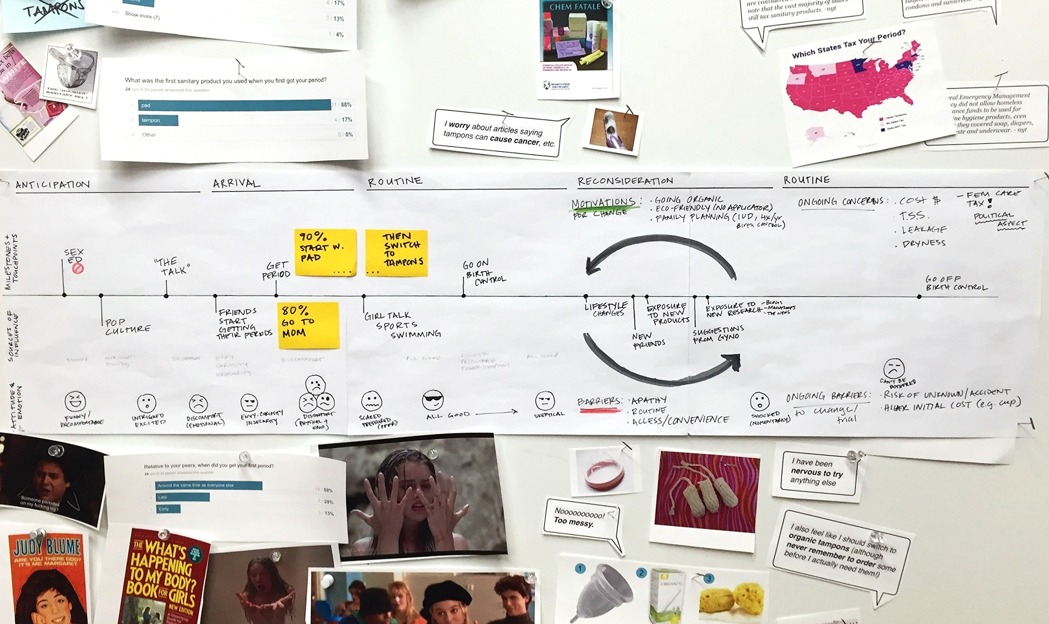 Journey Mapping: Milestones & Touchpoints, Sources of Influence, Attitudes & Emotions