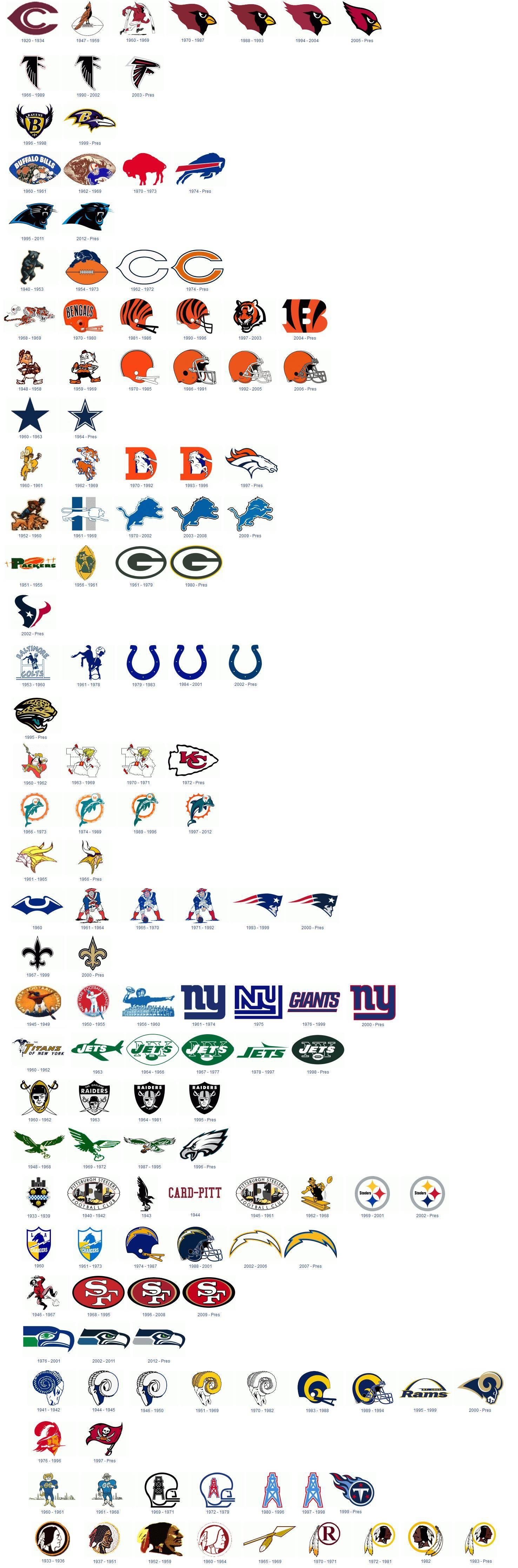 NFL Logo Evolutions