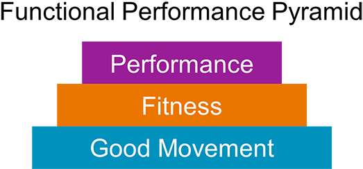 Good movement is imperative to improve fitness and performance.