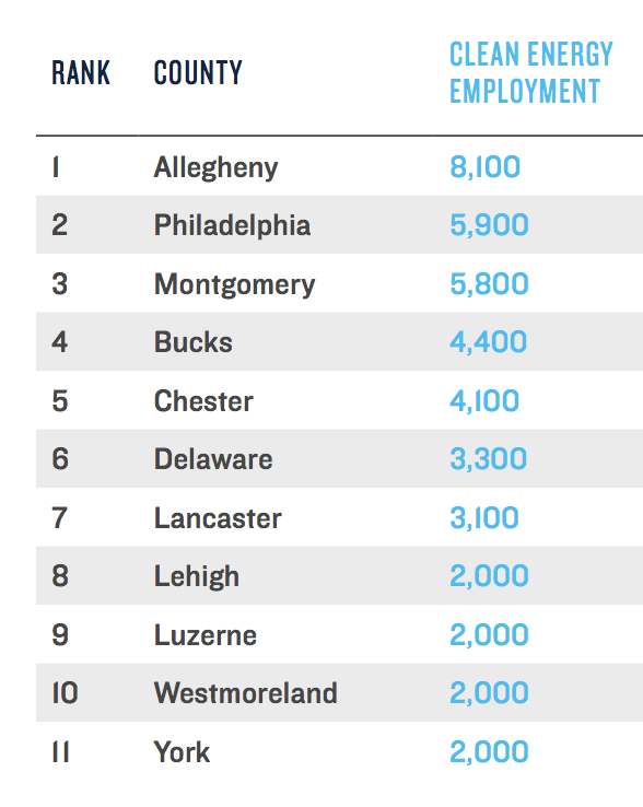 PA counties RE jobs.png