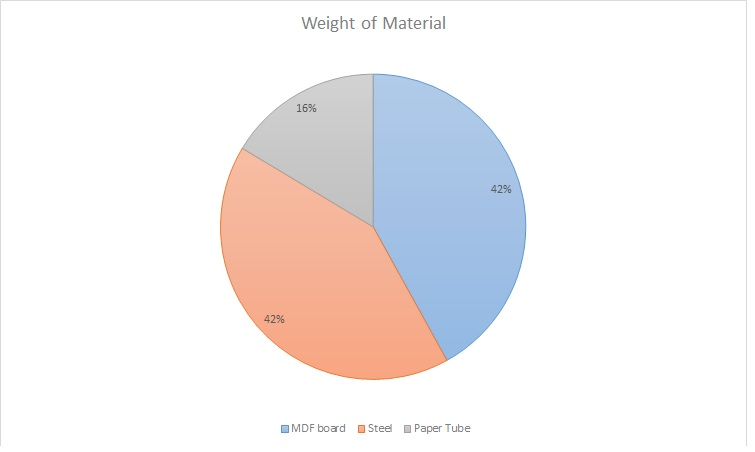 Weight of Materials