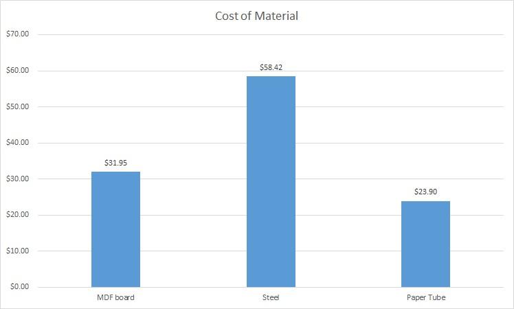 Cost of Materials