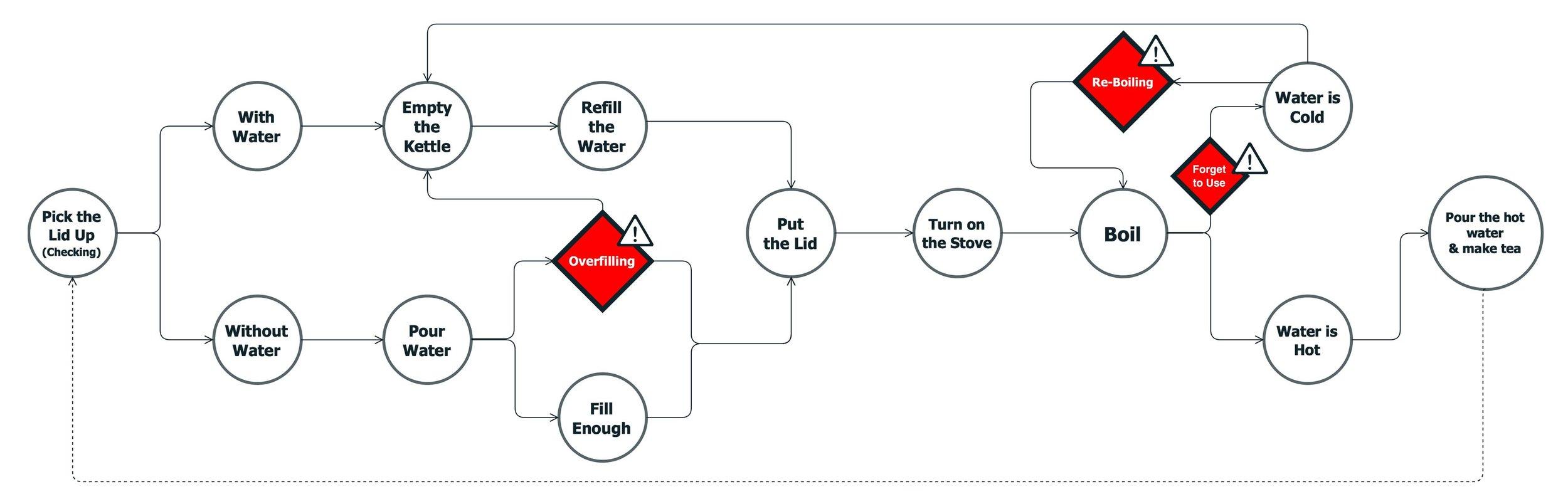 User Experience Task Analysis