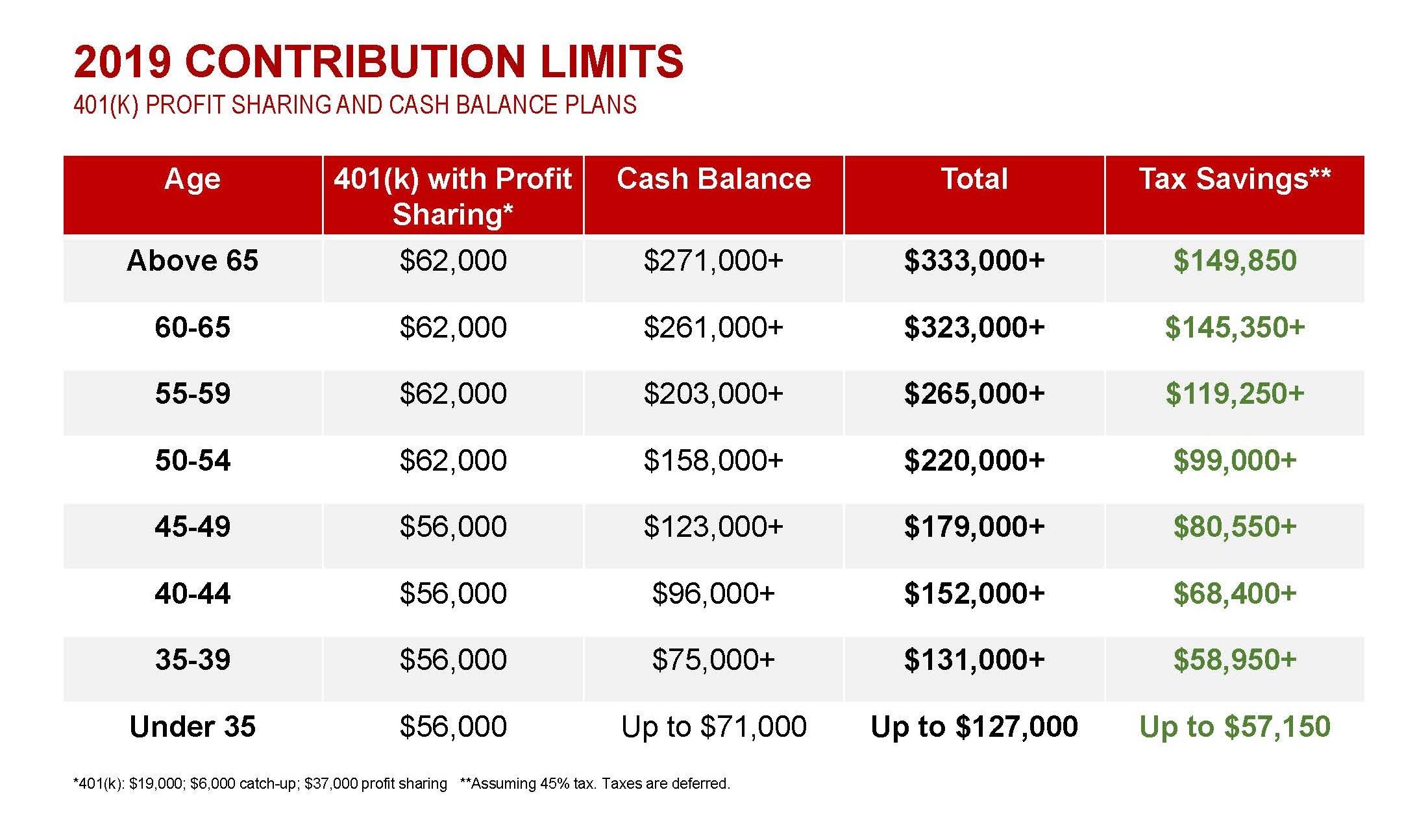 2019 Cash Balance Contribution Limits (2).jpg