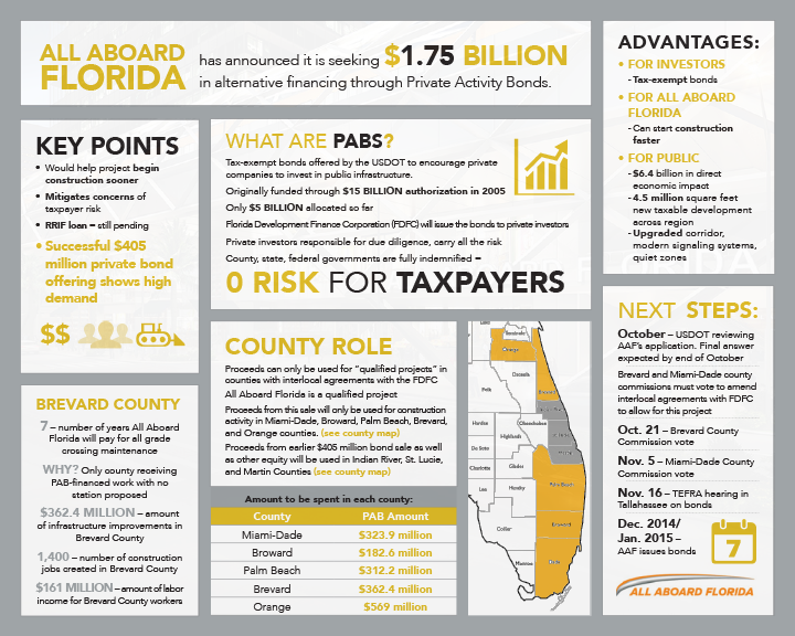 Propel Marketing All Aboard Florida infographic