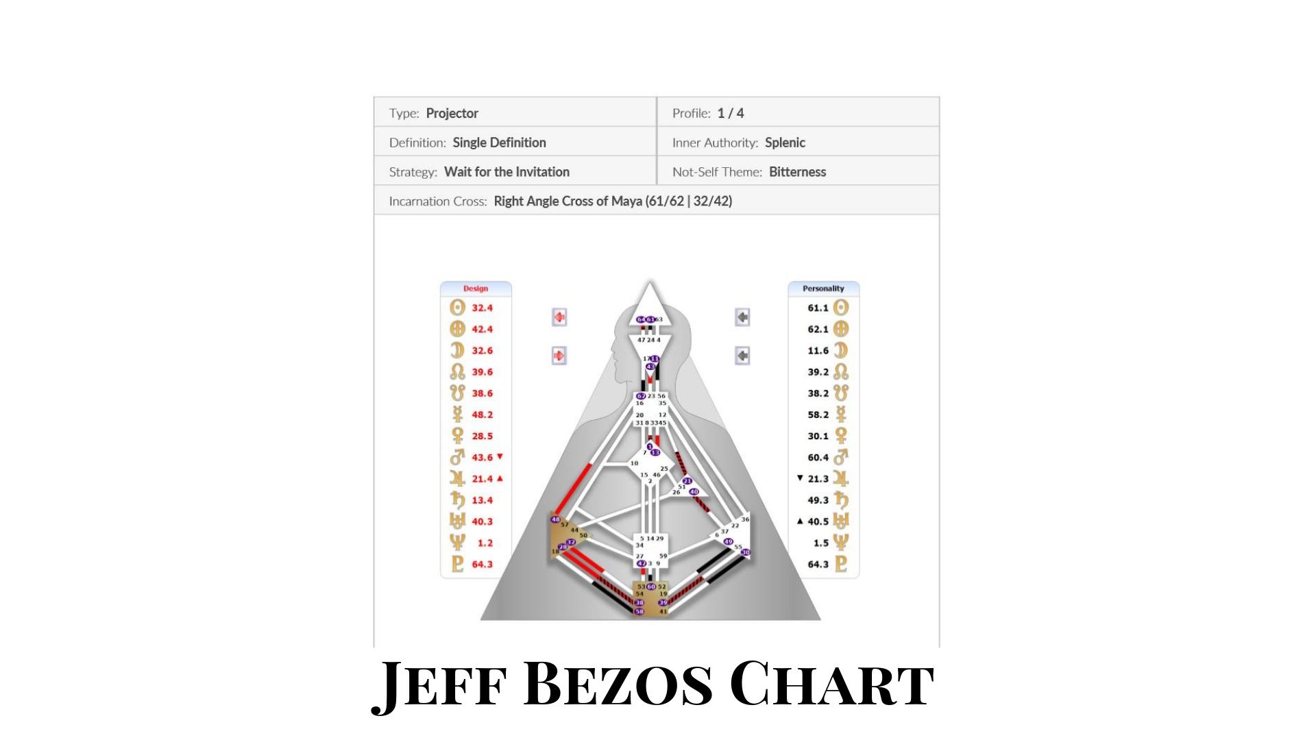 Jeff Bezos Chart.jpg