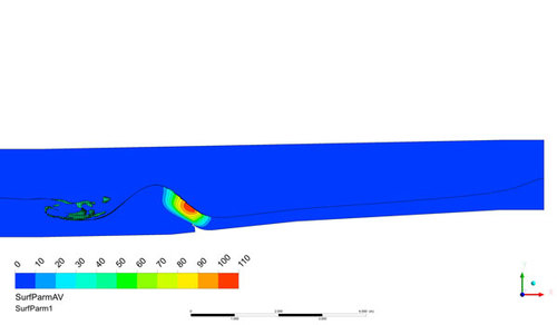 Using CFD enables us to simulate the surf-ability of each wave