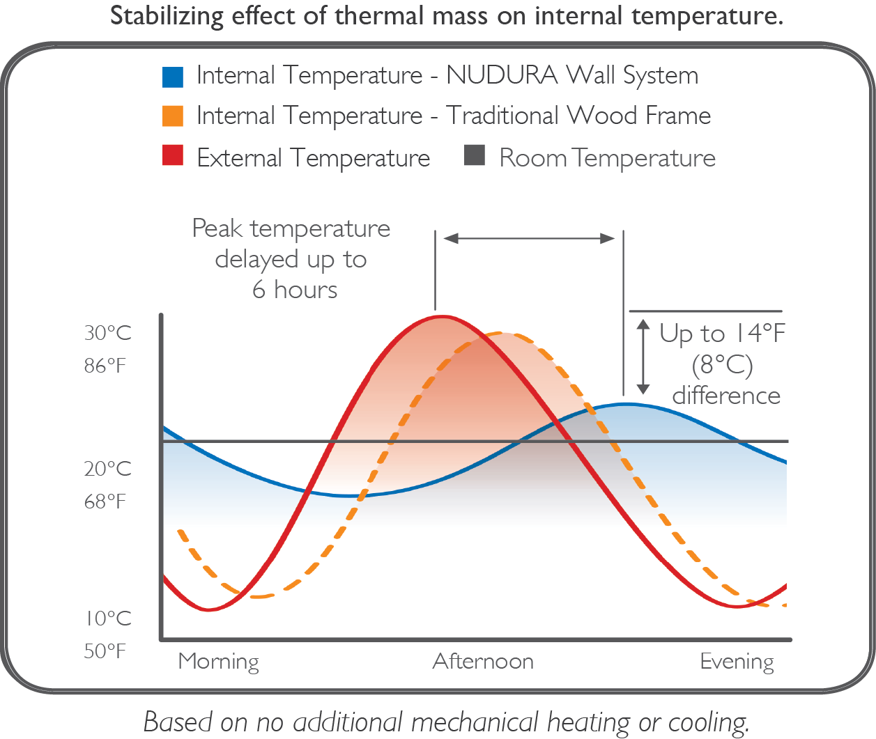 NUDURA walls have shown to maintain a stable interior temp during exterior heating/cooling