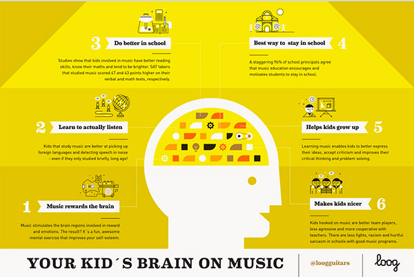 yourkidsbrainonmusic1-music-lessons-near-winchester-ma.png