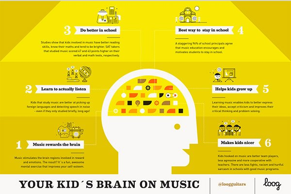 Great infographic on the importance of music for kids