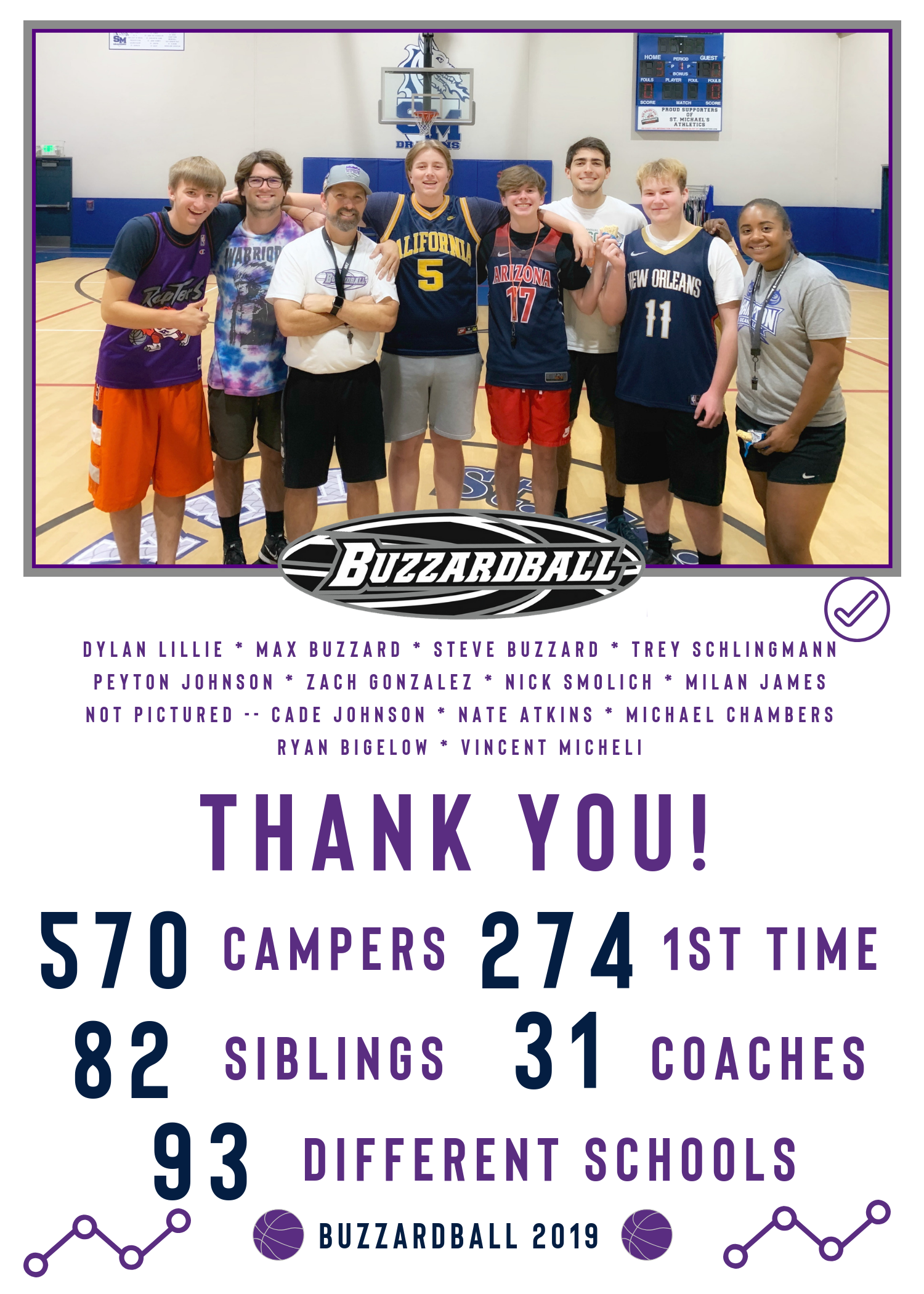 8 Weeks   40 Days   a Buzzardball Record 570 Campers      On behalf of myself and my amazing coaching staff, THANK YOU for allowing your child to be a part of the Buzzardball Experience. We had an absolute BLAST this summer!