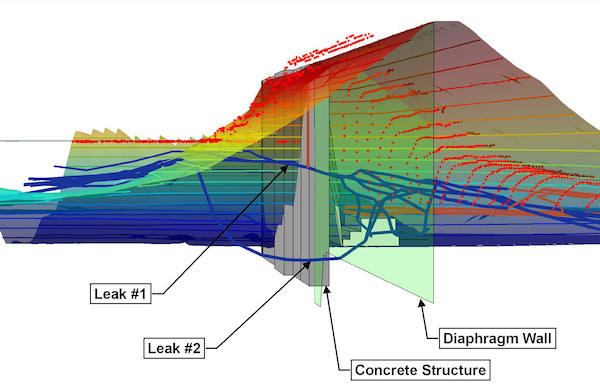 The ECF model above depicts two seepage pathways (blue lines) and how they move through the dam or under an existing grout wall.
