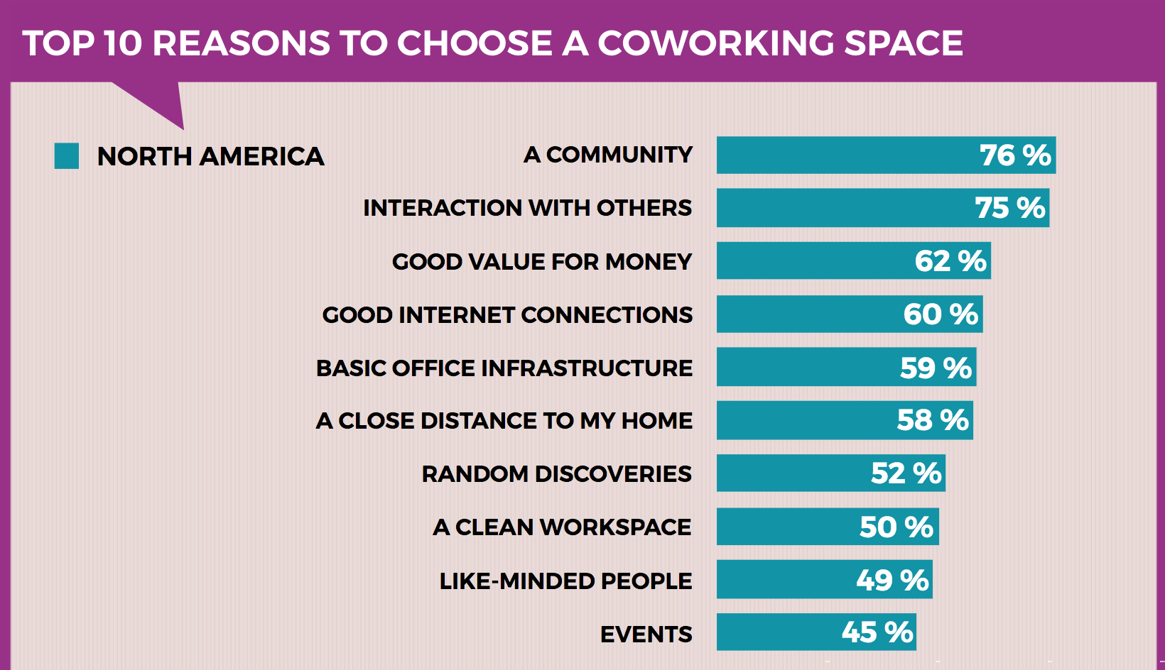 From the GCUC/ALL Coworking in the US Survey, May 2016