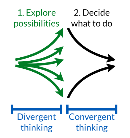 divergent-convergent-thinking.png