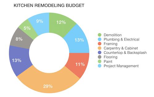 kitchen-remodeling-budget.png