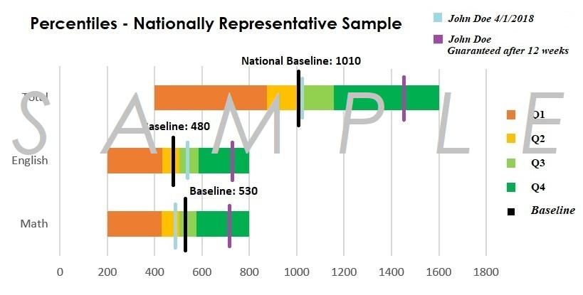 National SAT® Score Comparison - Student Percentiles