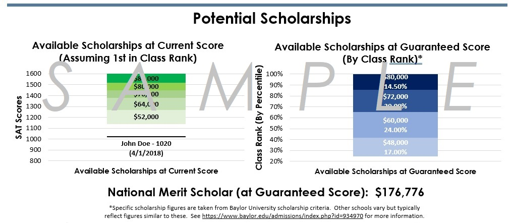 Current and Potential Scholarships