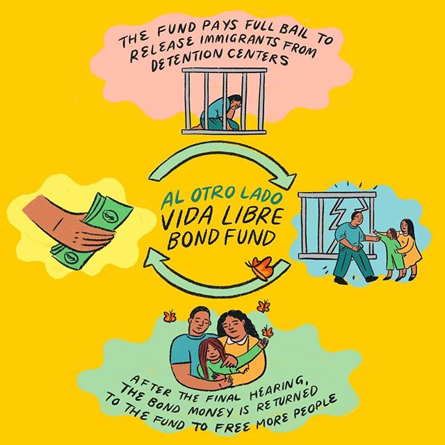 I worked with @alotrolado_org to create this graphic explaining the concept of their new revolving bond fund. In short, this incredible org is raising money to free detained migrant people who sit for months if not years waiting for legal proceedings at the border. With the revolving bond fund, bond is paid in full and then returned to the fund when legal proceedings are done— meaning that the money is then used to free more people, and so on. Please visit @alotrolado_org to see how you can contribute!  Here's the full explanation:  Al Otro Lado(AOL) is building a revolving fund for asylum seekers, migrants, and refugees to fight for the dignity of those incarcerated in ICE detention. Migrants in detention centers are unable to pay the the steep cost of bail. AOL's revolving bond fund is a critical tool to prevent unjust detainment and combat racial, economic disparities in the bond system for migrants and asylum seekers today.  For AOL clients and migrants today, bonds are set in a completely arbitrary manner and the conditions faced in detention are horrendous and dehumanizing. For many migrants, bonds are set anywhere between $5,000-$15,000 Paying for bond is ultimately the only way to buy their freedom, which is completely out of reach for migrant families today.  AOL pays for our clients' bonds as bonding out offers one of the few ways people in detention can regain part of their autonomy, fight for relief, and for proper immigration proceedings.  Because bond is returned at the end of a case, donations to the Dignity Release Bond Fund can be recycled and reused to pay bond for other migrants, maximizing the impact of every dollar. Once our clients' meets all legal obligations in their immigration process, their bond can be refunded, and that money goes back into to the AOL Dignity Justice Release Fund to help free more people!