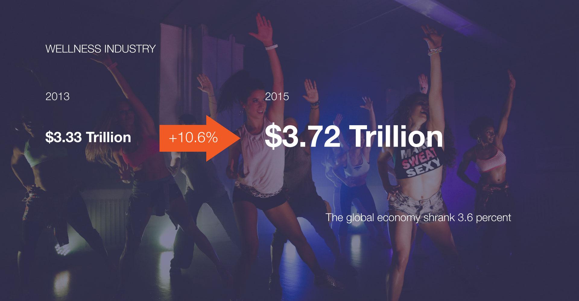 wellness-industry-grow.jpg