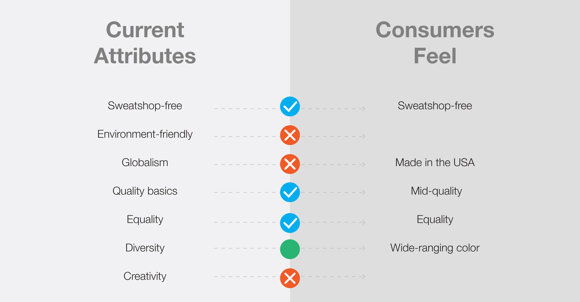 attributes-vs-consumers-feel.jpg