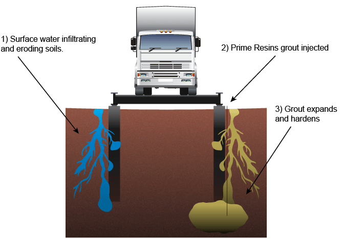 """Soil stabilization diagram: 1) Surface water infiltrating the soil and eroding away supporting material from below weigh station's concrete piles. 2) Prime Resins """"Prime Flex 920"""" grout injected 24"""" below the base of the pile. 3) Grout expands and fills underground voids then hardens with the soil to form a new base for the concrete pile. The foam-fortified soil reestablishes the necessary frictional forces around the pile for long-term stabilization."""