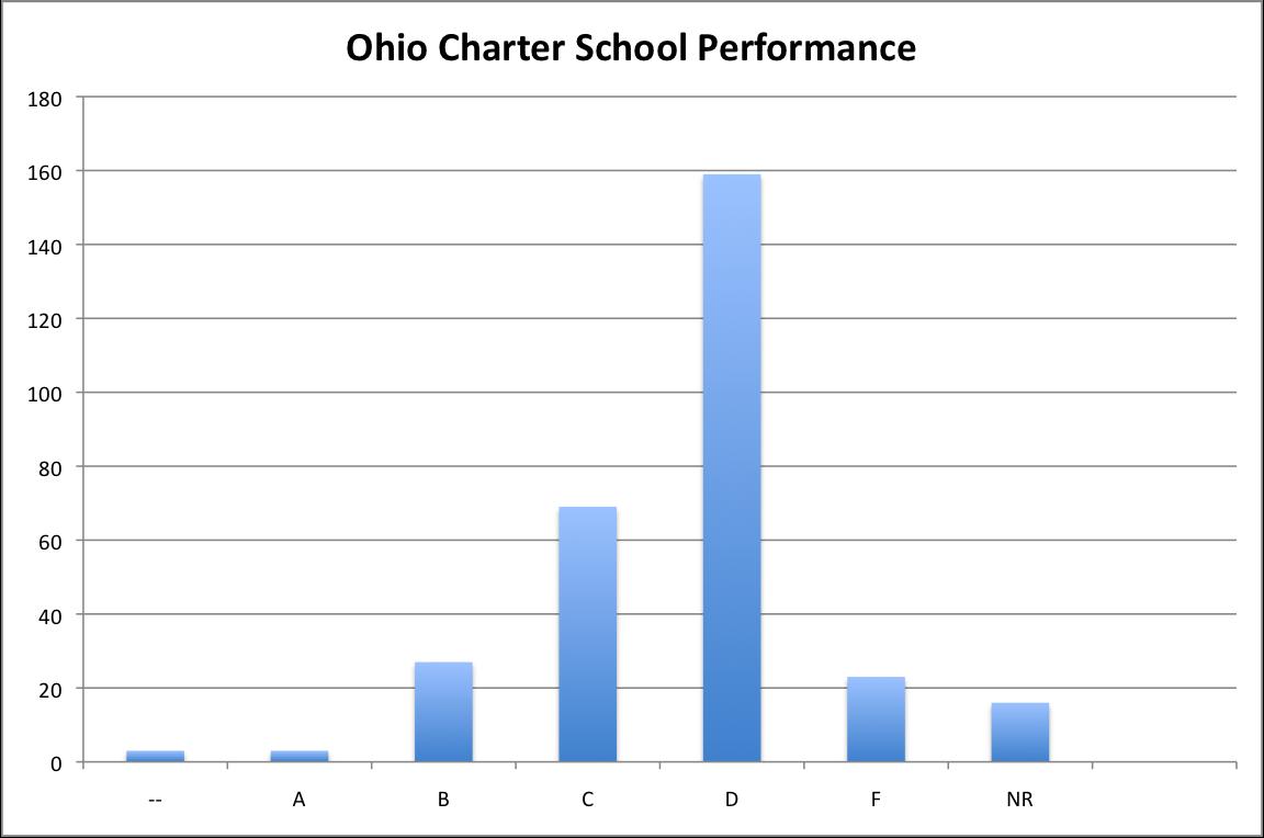 Performance Rating of Ohio's Charter schools 2013-14.