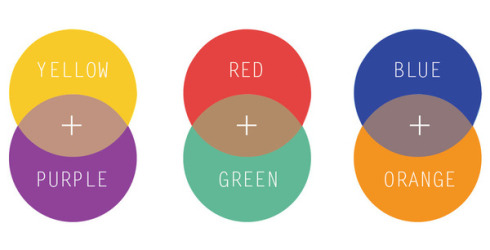Neautralizing Colors - This is how makeup artists get your skin to behave! We don't just keep adding layers of makeup until it fades away, we color correct. By finding those same opposite colors on the color wheel and layering them, we neutralize what we want to hide.