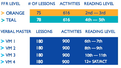 FFR's Secondary Solution consist of the upper level Orange & Teal levels (grade level 2-5) with all of the Verbal Master levels