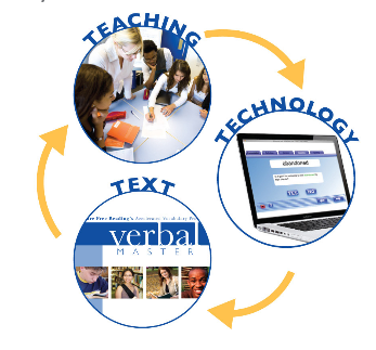 Failure Free Reading uses a combination of Text, Teaching, and Technology