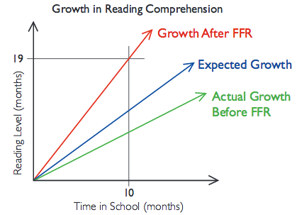 growth in reading comprehension with Failure Free Reading