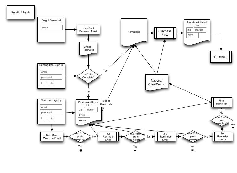 Product flow diagram