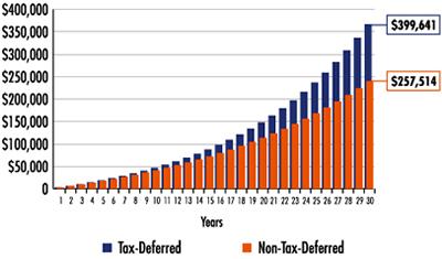 Tax Deferred vs Non-Tax-Deferred