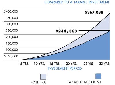 Roth IRA vs Taxable Account